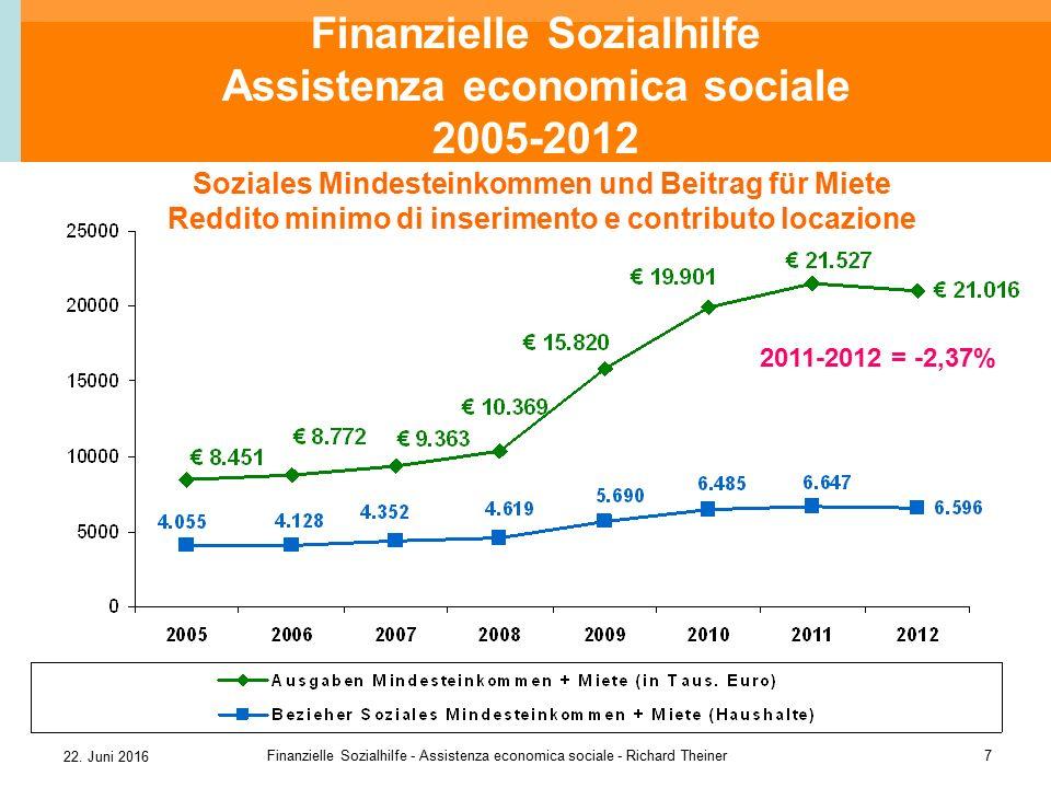 22. Juni 2016 Finanzielle Sozialhilfe - Assistenza economica sociale - Richard Theiner7 Finanzielle Sozialhilfe Assistenza economica sociale 2005-2012