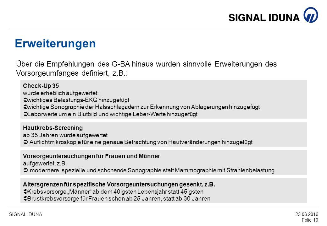 SIGNAL IDUNA23.06.2016 Folie 10 Über die Empfehlungen des G-BA hinaus wurden sinnvolle Erweiterungen des Vorsorgeumfanges definiert, z.B.: Erweiterungen Check-Up 35 wurde erheblich aufgewertet:  wichtiges Belastungs-EKG hinzugefügt  wichtige Sonographie der Halsschlagadern zur Erkennung von Ablagerungen hinzugefügt  Laborwerte um ein Blutbild und wichtige Leber-Werte hinzugefügt Hautkrebs-Screening ab 35 Jahren wurde aufgewertet  Auflichtmikroskopie für eine genaue Betrachtung von Hautveränderungen hinzugefügt Vorsorgeuntersuchungen für Frauen und Männer aufgewertet, z.B.