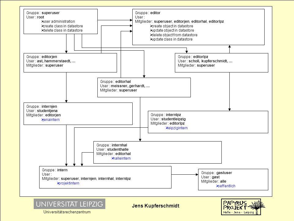 Jens Kupferschmidt Universitätsrechenzentrum Query Schriftträger - XML XSLT Document(MCRPrivilegServlet) User Privilegien Zugriff:jenaintern If contains(privilegs,servflag) show data if (servflag = 'Zugriff:oeffentlich') neuflag = 'Zugriff:projektintern' 'von Fall zu Fall' 'intern' If contains(privilegs,servflag) show data Browser … projektintern …