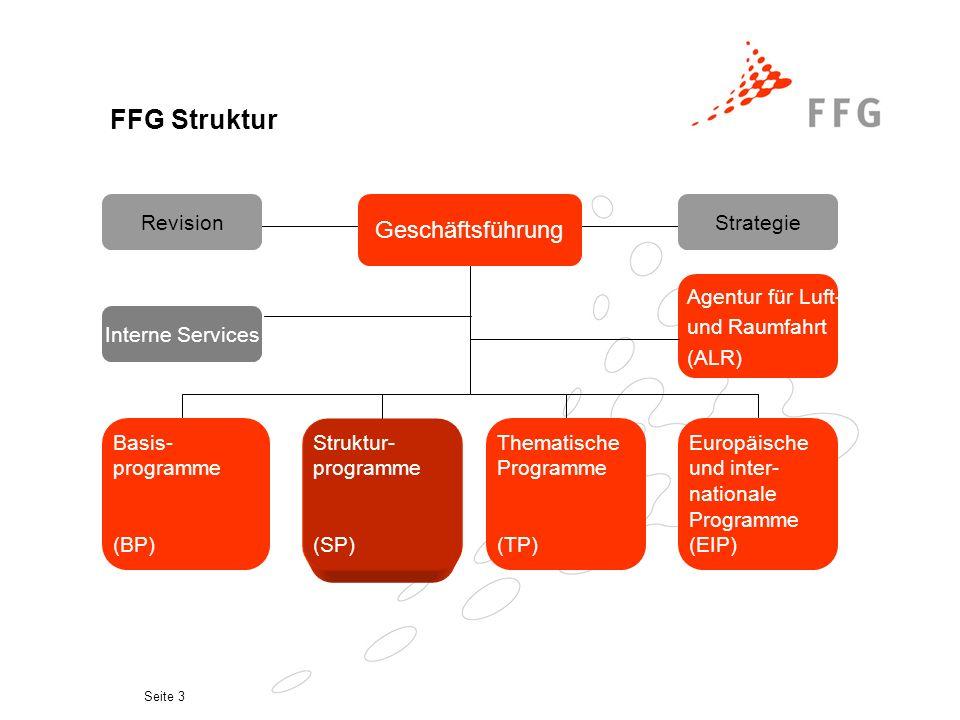 Seite 3 FFG Struktur Geschäftsführung RevisionStrategie Basis- programme (BP) Struktur- programme (SP) Thematische Programme (TP) Europäische und inter- nationale Programme (EIP) Interne Services Agentur für Luft- und Raumfahrt (ALR)