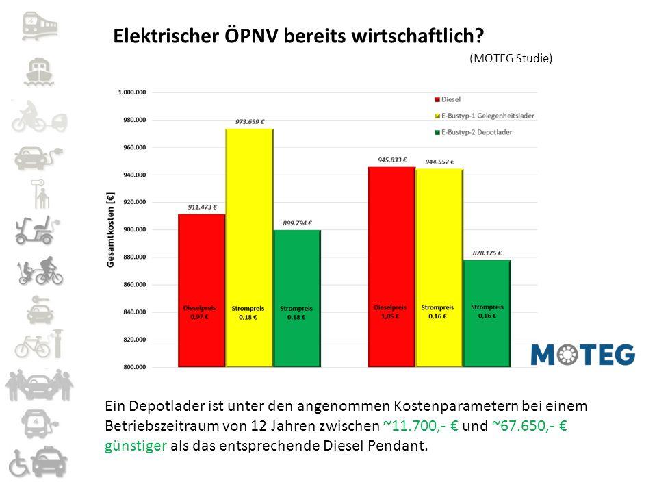 Ein Depotlader ist unter den angenommen Kostenparametern bei einem Betriebszeitraum von 12 Jahren zwischen ~11.700,- € und ~67.650,- € günstiger als d