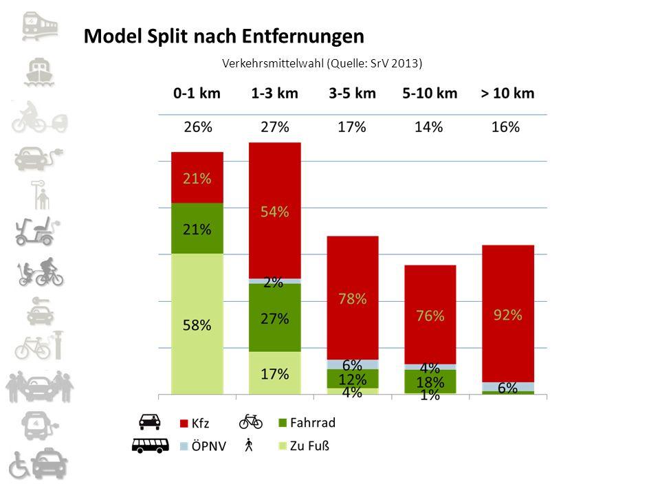 Model Split nach Entfernungen Verkehrsmittelwahl (Quelle: SrV 2013)