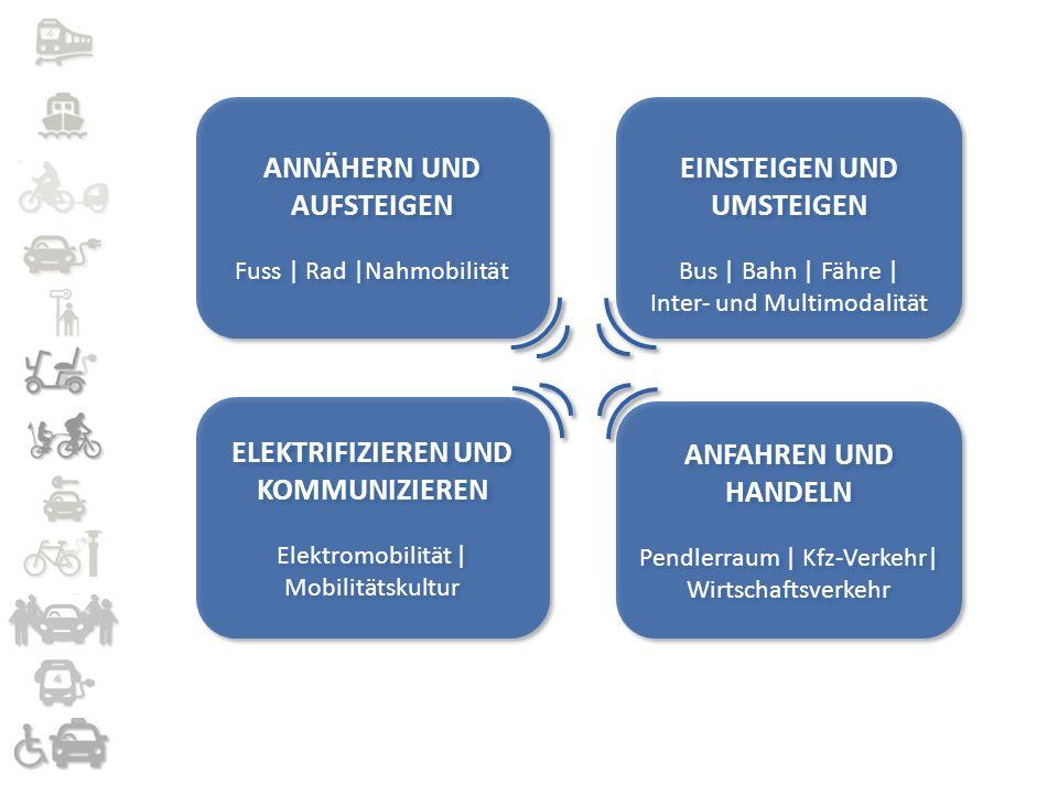 Handlungskonzept Einsteigen und Umsteigen  Stadtbus 2.0  Anrufsammelbus Rendsburg  SPNV ausbauen  Schnellbus  Bürgershuttle  ExtraTaxi  Mobilstationen  Fahr Rad nach Schülldorf  Fahr Rad+Bus+Bahn  Bus für alle  Fähren für Fußgänger und Radfahrer