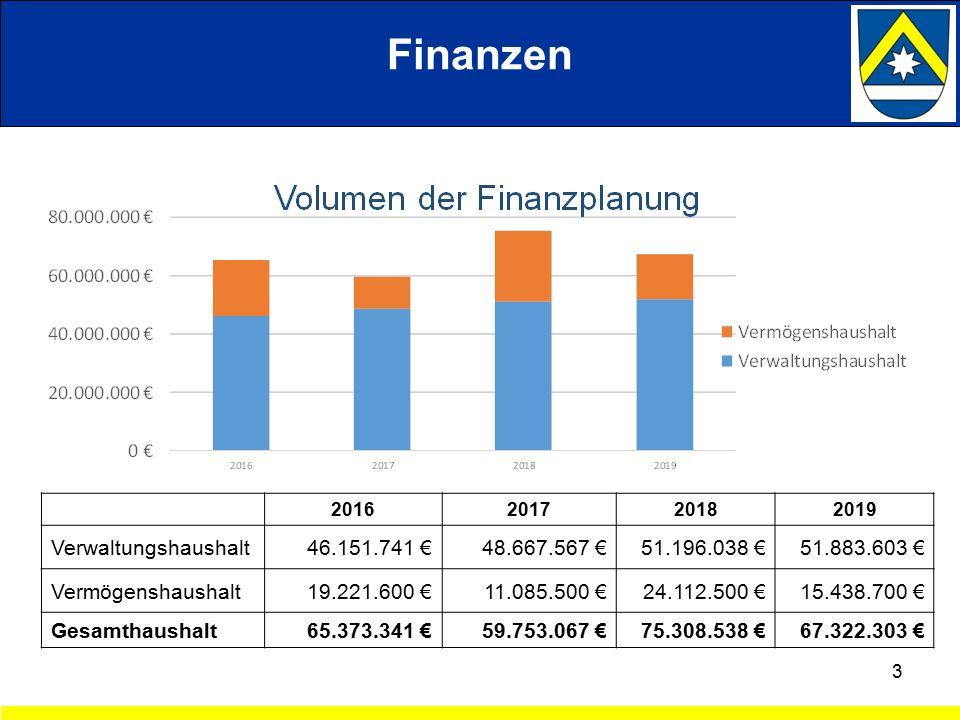 3 Finanzen 2016201720182019 Verwaltungshaushalt46.151.741 €48.667.567 €51.196.038 € 51.883.603 € Vermögenshaushalt19.221.600 € 11.085.500 €24.112.500 € 15.438.700 € Gesamthaushalt 65.373.341 € 59.753.067 € 75.308.538 € 67.322.303 €