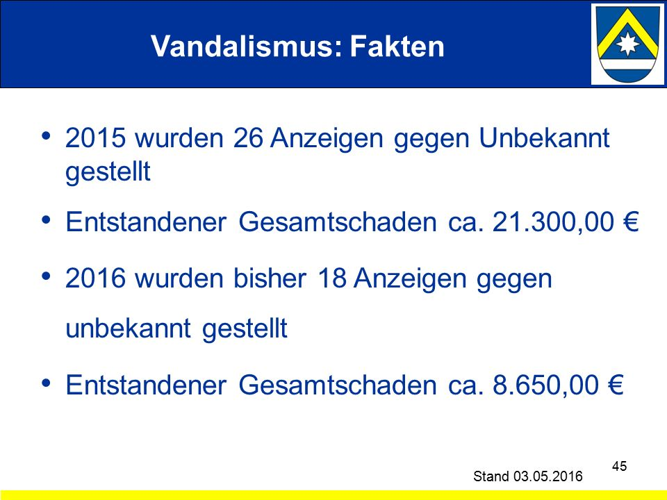 Vandalismus: Fakten 2015 wurden 26 Anzeigen gegen Unbekannt gestellt Entstandener Gesamtschaden ca.