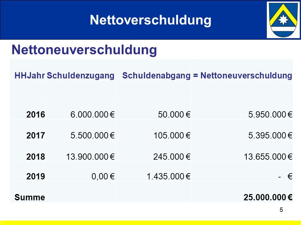 Nettoverschuldung 5 HHJahrSchuldenzugangSchuldenabgang = Nettoneuverschuldung 20166.000.000 € 50.000 €5.950.000 € 20175.500.000 €105.000 €5.395.000 € 201813.900.000 €245.000 €13.655.000 € 20190,00 €1.435.000 €- € Summe 25.000.000 € Nettoneuverschuldung