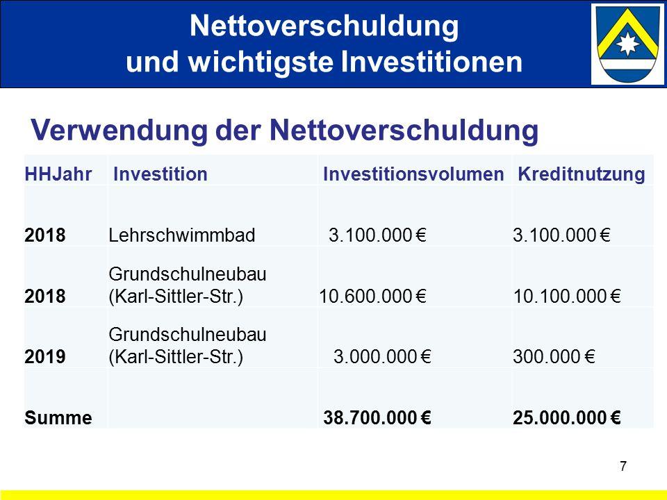 Nettoverschuldung und wichtigste Investitionen 7 HHJahr Investition Investitionsvolumen Kreditnutzung 2018Lehrschwimmbad 3.100.000 € 2018 Grundschulneubau (Karl-Sittler-Str.)10.600.000 €10.100.000 € 2019 Grundschulneubau (Karl-Sittler-Str.) 3.000.000 € 300.000 € Summe 38.700.000 € 25.000.000 € Verwendung der Nettoverschuldung