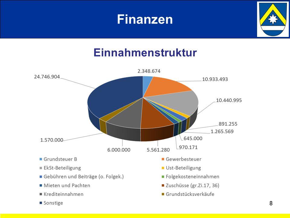 8 Finanzen Einnahmenstruktur