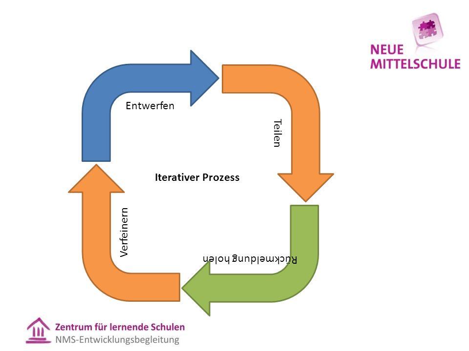 Entwerfen Teilen Rückmeldung holen Verfeinern Iterativer Prozess