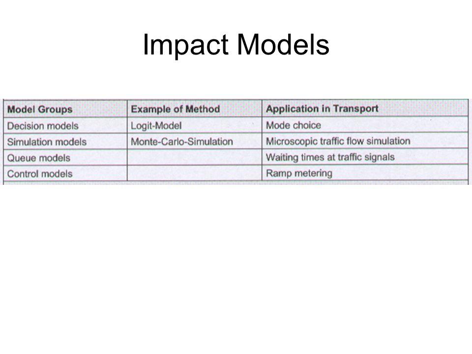 Impact Models