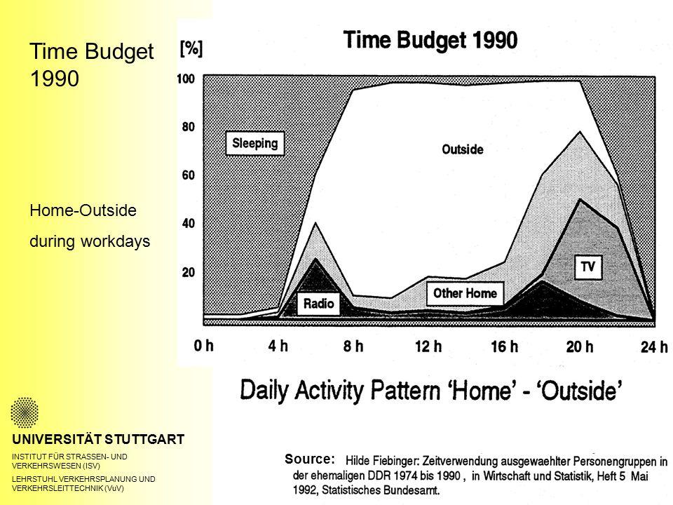 Time Budget 1990 UNIVERSITÄT STUTTGART INSTITUT FÜR STRASSEN- UND VERKEHRSWESEN (ISV) LEHRSTUHL VERKEHRSPLANUNG UND VERKEHRSLEITTECHNIK (VuV) Home-Outside during workdays Source: