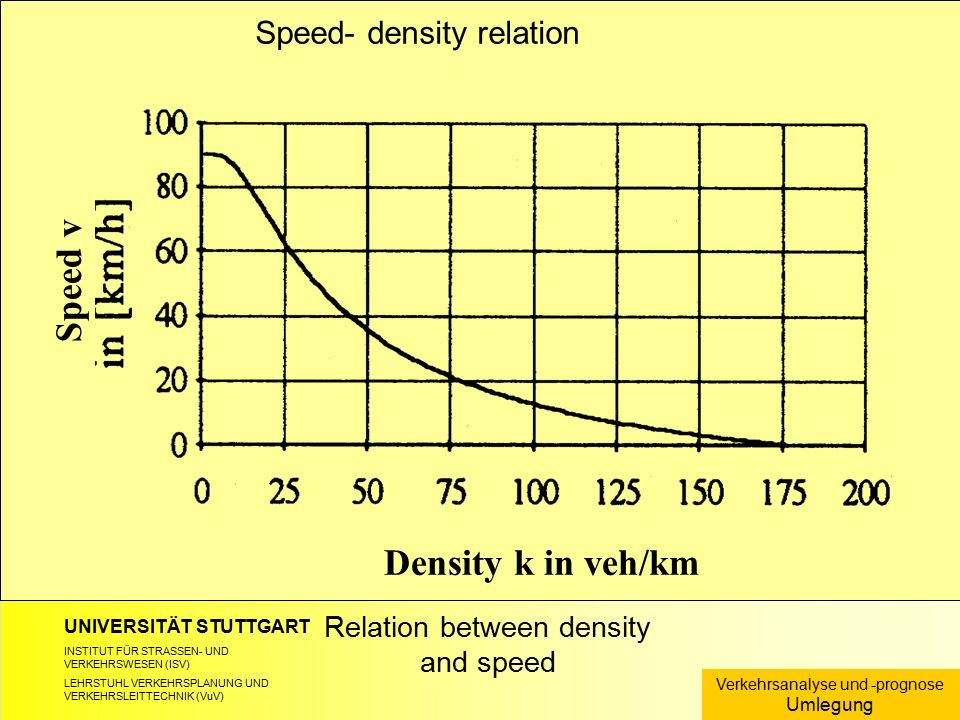 UNIVERSITÄT STUTTGART INSTITUT FÜR STRASSEN- UND VERKEHRSWESEN (ISV) LEHRSTUHL VERKEHRSPLANUNG UND VERKEHRSLEITTECHNIK (VuV) Relation between density and speed Verkehrsanalyse und -prognose Umlegung Speed- density relation Speed v Density k in veh/km