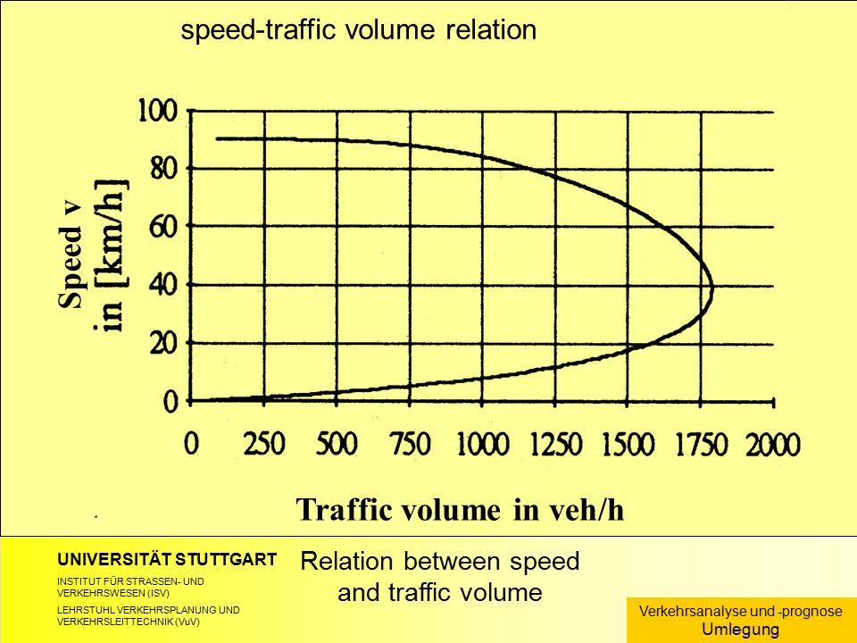 UNIVERSITÄT STUTTGART INSTITUT FÜR STRASSEN- UND VERKEHRSWESEN (ISV) LEHRSTUHL VERKEHRSPLANUNG UND VERKEHRSLEITTECHNIK (VuV) Relation between speed an