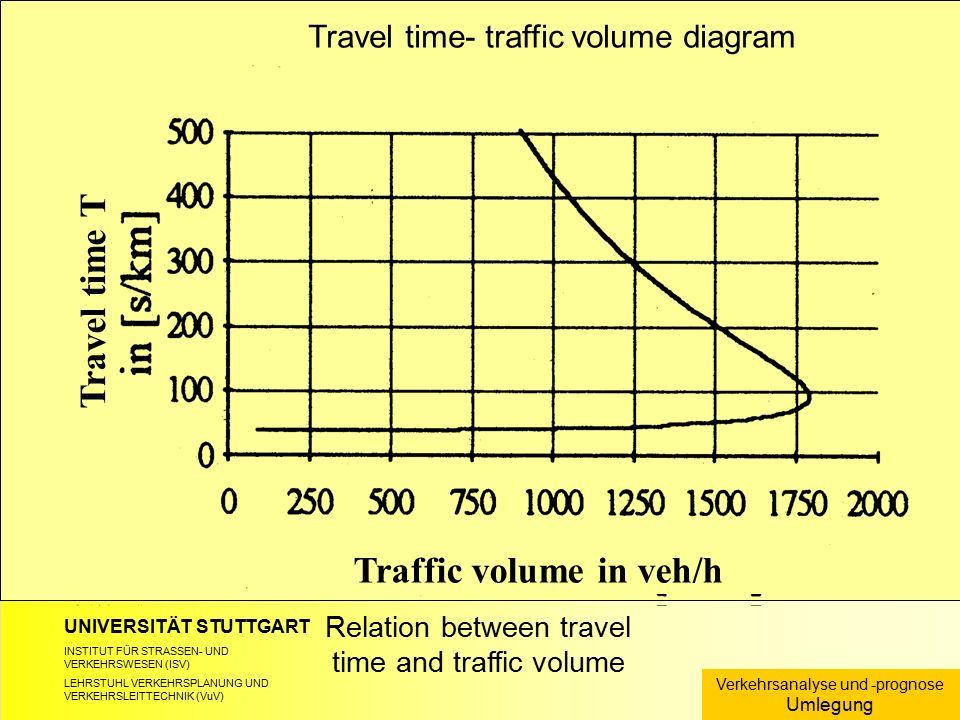 UNIVERSITÄT STUTTGART INSTITUT FÜR STRASSEN- UND VERKEHRSWESEN (ISV) LEHRSTUHL VERKEHRSPLANUNG UND VERKEHRSLEITTECHNIK (VuV) Relation between travel time and traffic volume Verkehrsanalyse und -prognose Umlegung Travel time- traffic volume diagram Travel time T Traffic volume in veh/h