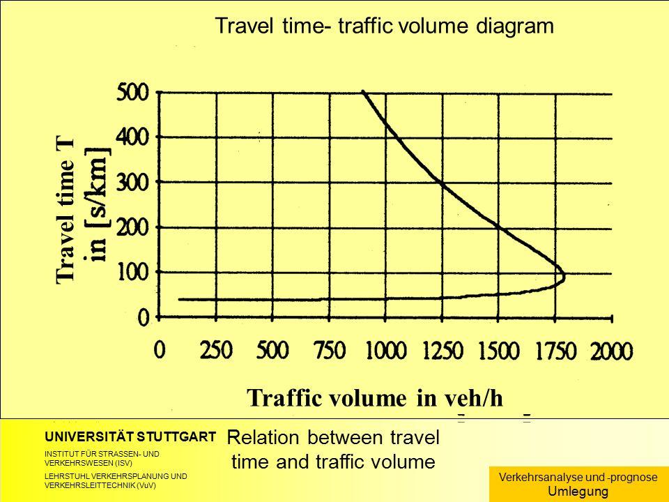 UNIVERSITÄT STUTTGART INSTITUT FÜR STRASSEN- UND VERKEHRSWESEN (ISV) LEHRSTUHL VERKEHRSPLANUNG UND VERKEHRSLEITTECHNIK (VuV) Relation between travel t