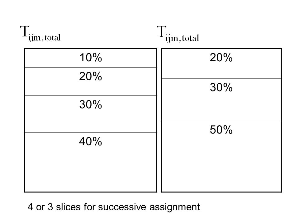 10% 20% 30% 40% 20% 30% 50% 4 or 3 slices for successive assignment