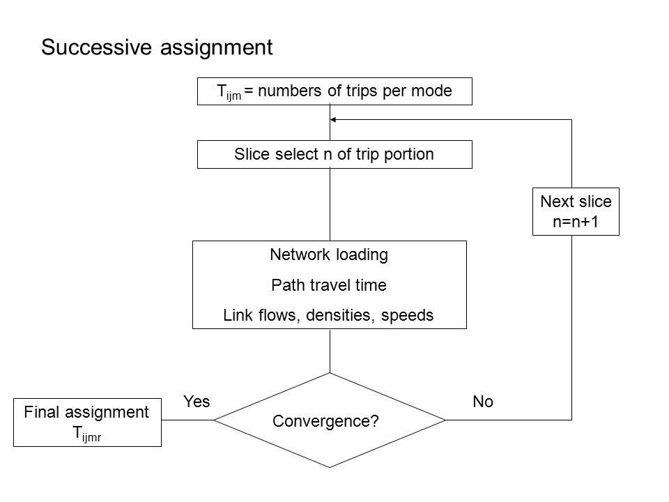 Successive assignment T ijm = numbers of trips per mode Slice select n of trip portion Network loading Path travel time Link flows, densities, speeds