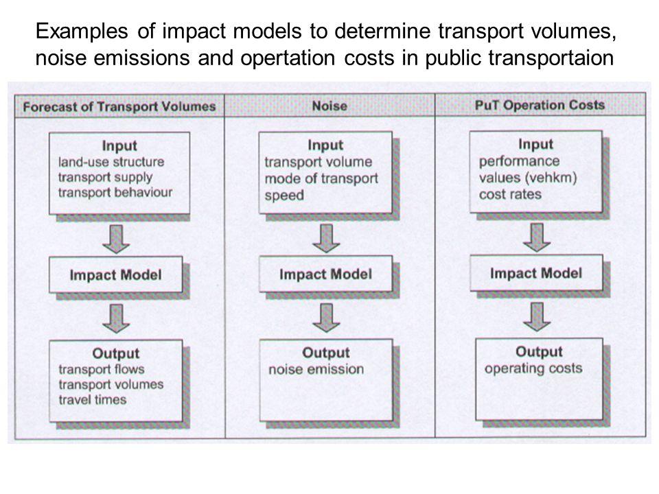 UNIVERSITÄT STUTTGART INSTITUT FÜR STRASSEN- UND VERKEHRSWESEN (ISV) LEHRSTUHL VERKEHRSPLANUNG UND VERKEHRSLEITTECHNIK (VuV) Relation between travel time and traffic volume Verkehrsanalyse und -prognose Umlegung Travel time- traffic volume diagram Travel time T Traffic volume in veh/h