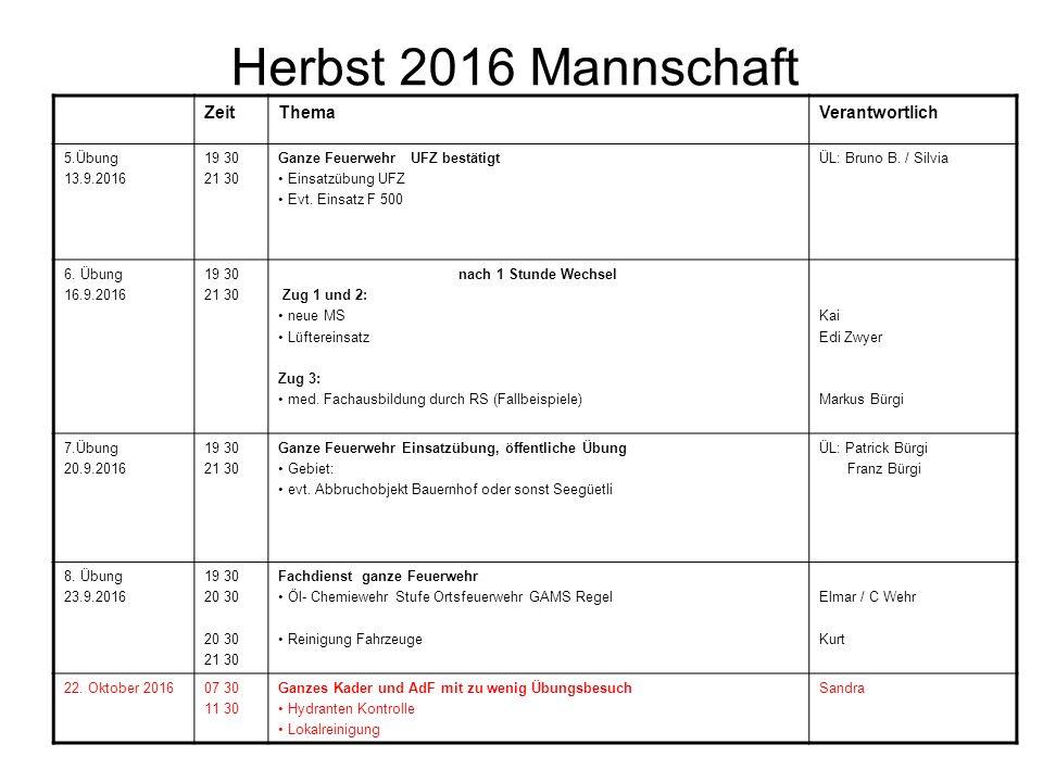 Herbst 2016 Mannschaft ZeitThemaVerantwortlich 5.Übung 13.9.2016 19 30 21 30 Ganze Feuerwehr UFZ bestätigt Einsatzübung UFZ Evt.