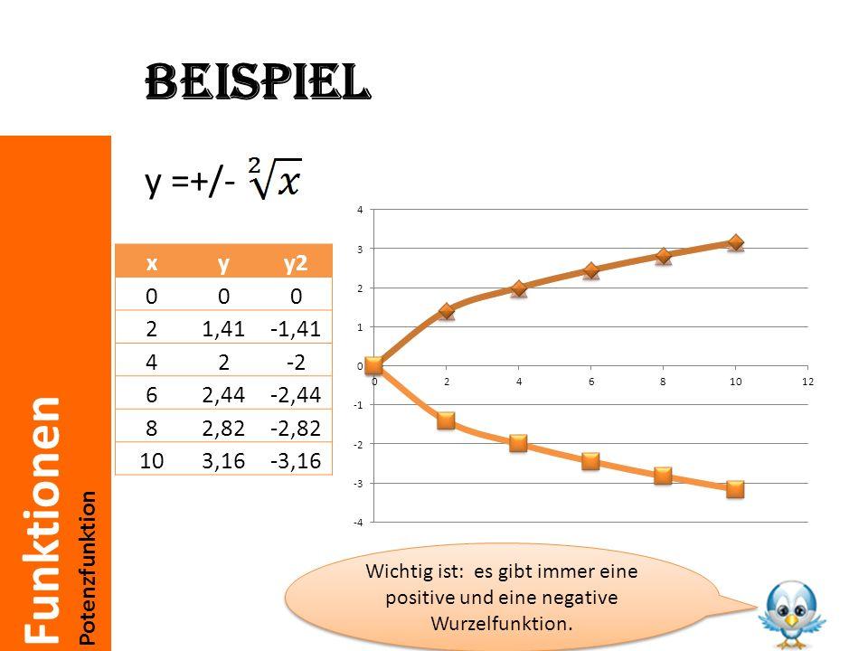 Funktionen Potenzfunktion Wurzelgleichung Eine Wurzelgleichung sieht folgendermaßen aus: Wie man sie löst, ist am bestem mit einem Beispiel zu erklären.