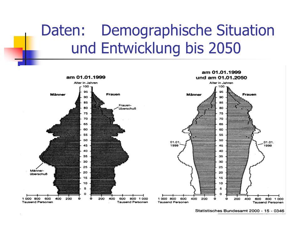 Daten: Demographische Situation und Entwicklung bis 2050