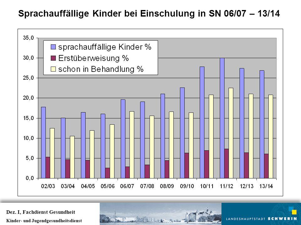 Sprachauffällige Kinder bei Einschulung in SN 06/07 – 13/14 Dez. I, Fachdienst Gesundheit Kinder- und Jugendgesundheitsdienst