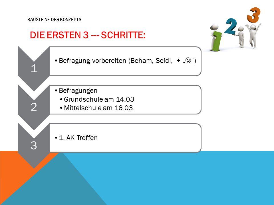 """BAUSTEINE DES KONZEPTS V DIE ERSTEN 3 --- SCHRITTE: 1 Befragung vorbereiten (Beham, Seidl, + """" ) 2 Befragungen Grundschule am 14.03 Mittelschule am 16.03."""