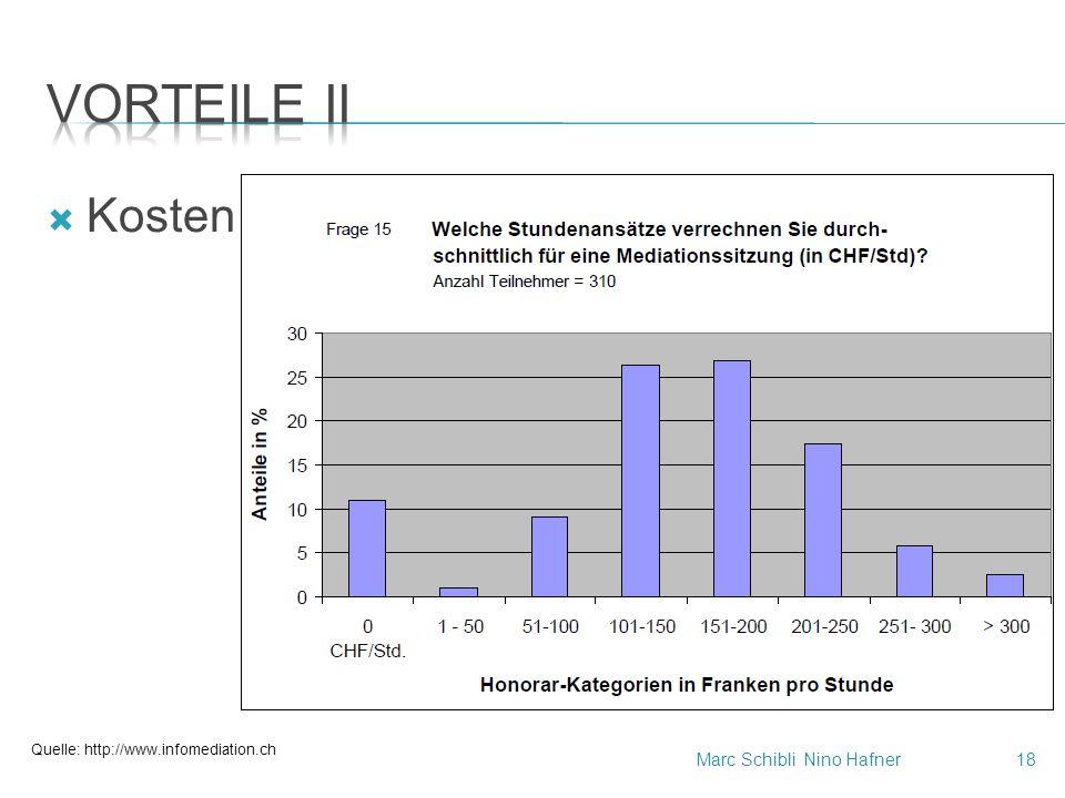  Kosten Quelle: http://www.infomediation.ch Marc SchibliNino Hafner18