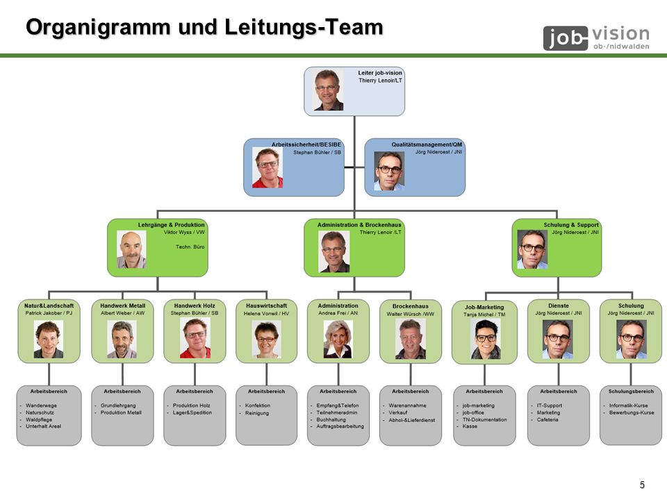 © job-vision 2008 - 2014 Organigramm und Leitungs-Team 5