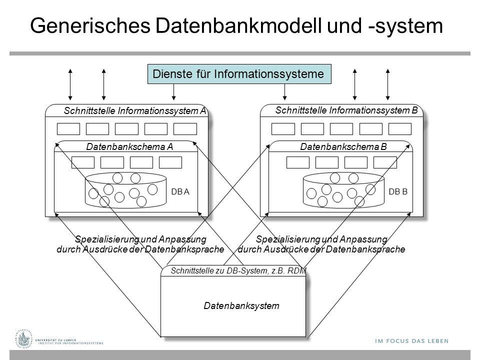 Schnittstelle Informationssystem A Datenbankschema ADatenbankschema B Schnittstelle Informationssystem B Schnittstelle zu DB-System, z.B. RDM Datenban