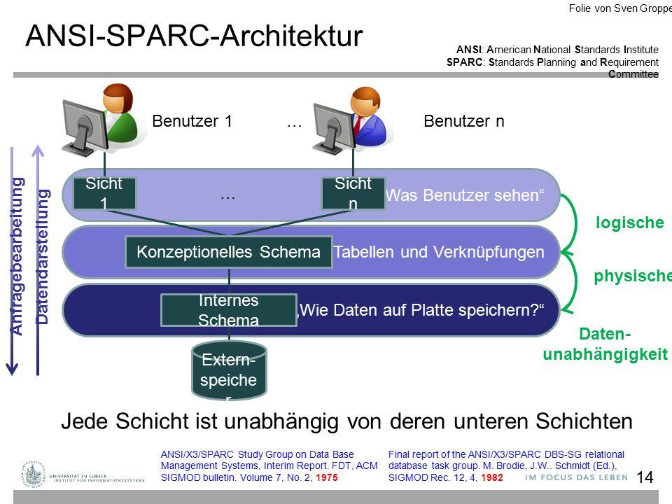 """Jede Schicht ist unabhängig von deren unteren Schichten Daten- unabhängigkeit logische physische Tabellen und Verknüpfungen """"Was Benutzer sehen """"Wie Daten auf Platte speichern? ANSI-SPARC-Architektur 14 Benutzer 1… Benutzer n Sicht 1 Sicht n Konzeptionelles Schema Internes Schema Extern- speiche r … Datendarstellung Anfragebearbeitung ANSI/X3/SPARC Study Group on Data Base Management Systems, Interim Report."""