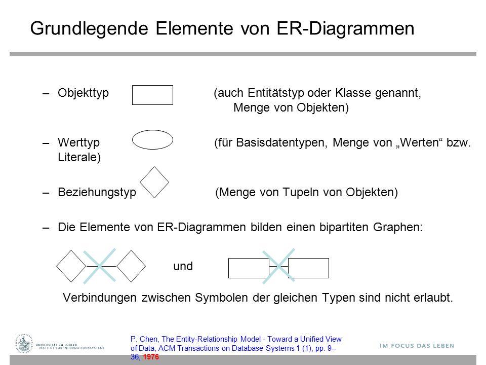 und Grundlegende Elemente von ER-Diagrammen –Objekttyp (auch Entitätstyp oder Klasse genannt, Menge von Objekten) –Werttyp (für Basisdatentypen, Menge