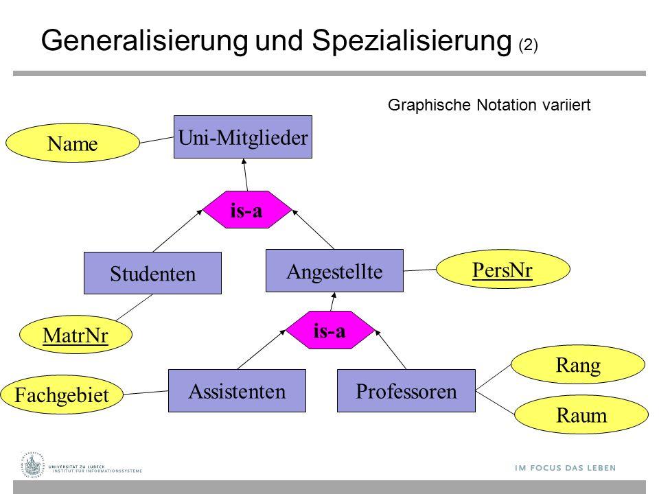 MatrNr Uni-Mitglieder is-a Studenten Assistenten is-a Professoren Fachgebiet Name Angestellte PersNr Raum Rang Generalisierung und Spezialisierung (2) Graphische Notation variiert