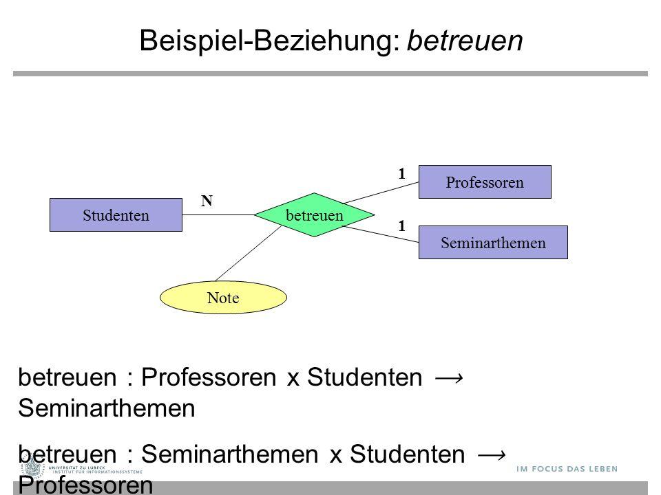 Beispiel-Beziehung: betreuen Studenten betreuen Note Seminarthemen Professoren 1 1 N betreuen : Professoren x Studenten Seminarthemen betreuen : Semin
