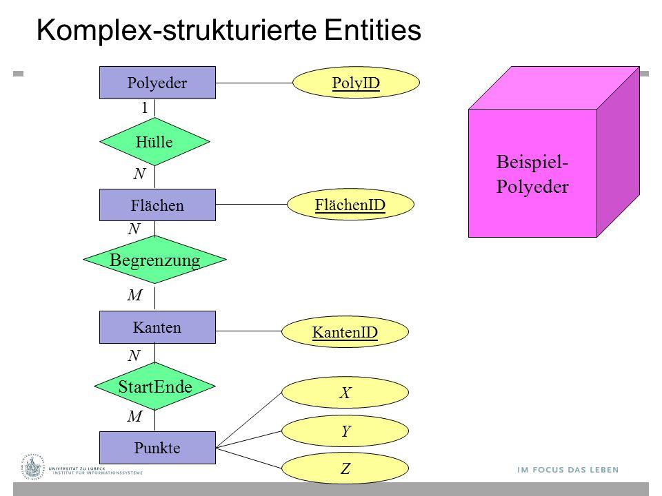 Komplex-strukturierte Entities Polyeder Hülle Flächen Begrenzung Kanten StartEnde Punkte PolyID FlächenID KantenID X Y Z 1 N N M N M Beispiel- Polyeder