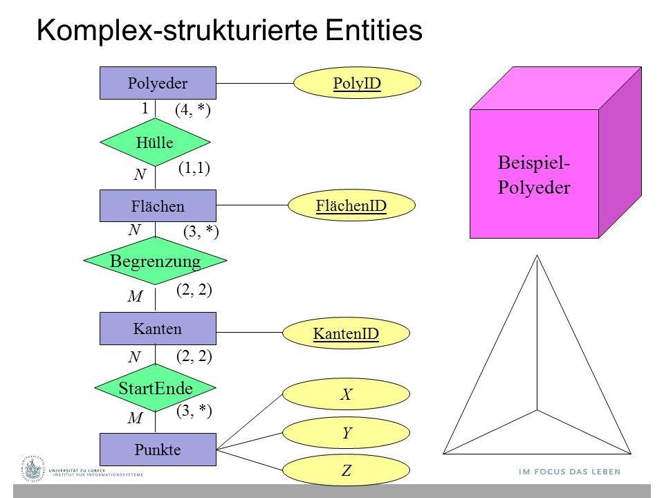 Komplex-strukturierte Entities Polyeder Hülle Flächen Begrenzung Kanten StartEnde Punkte PolyID FlächenID KantenID X Y Z 1 N N M N M (4, *) (1,1) (3, *) (2, 2) (3, *) Beispiel- Polyeder