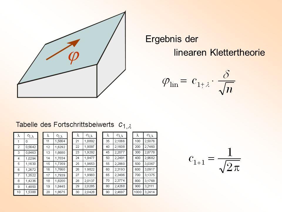 Ergebnis der linearen Klettertheorie  Tabelle des Fortschrittsbeiwerts c 1,