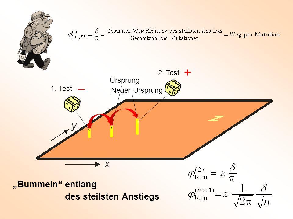 """Bummeln"" entlang des steilsten Anstiegs 1. Test 2. Test Ursprung Neuer Ursprung"