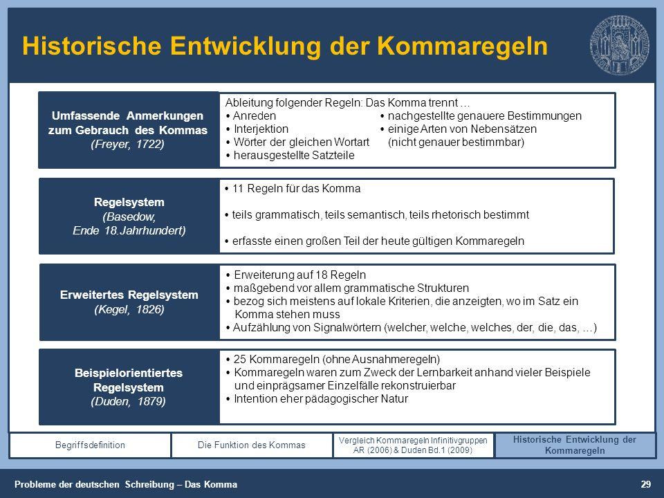 Historische Entwicklung der Kommaregeln Begriffsdefinition (Cooper, 2013, S. 26-28) Die Funktion des Kommas Vergleich Kommaregeln Infinitivgruppen AR