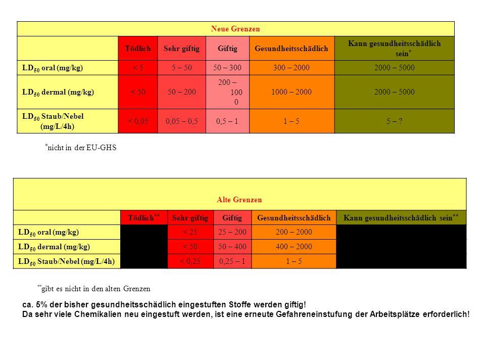 Neue Grenzen TödlichSehr giftigGiftigGesundheitsschädlich Kann gesundheitsschädlich sein * LD 50 oral (mg/kg)< 55 – 5050 – 300300 – 20002000 – 5000 LD