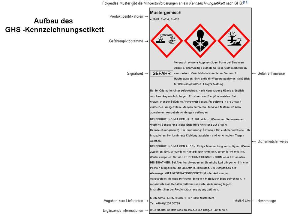 Aufbau des GHS -Kennzeichnungsetikett