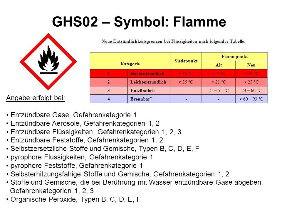 GHS02 – Symbol: Flamme Angabe erfolgt bei: Entzündbare Gase, Gefahrenkategorie 1 Entzündbare Aerosole, Gefahrenkategorien 1, 2 Entzündbare Flüssigkeit
