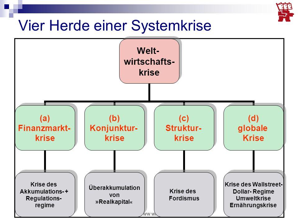 Richard Detje - www.wissentransfer.info13 Welt- wirtschafts- krise (a) Finanzmarkt- krise Krise des Akkumulations- + Regulations- regime (b) Konjunktu
