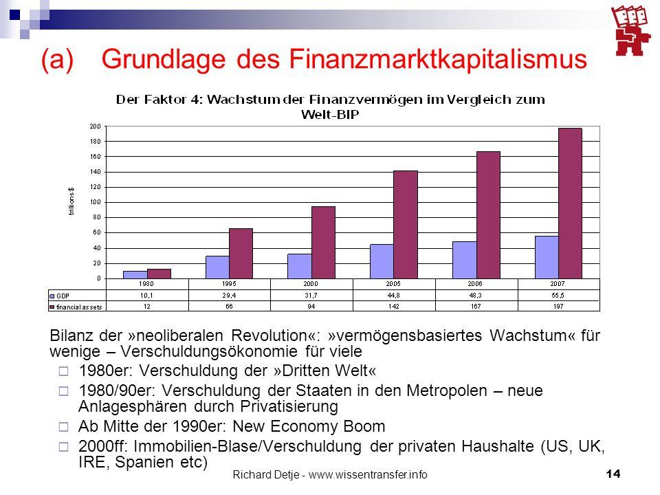 Richard Detje - www.wissentransfer.info14 (a)Grundlage des Finanzmarktkapitalismus Bilanz der »neoliberalen Revolution«: »vermögensbasiertes Wachstum« für wenige – Verschuldungsökonomie für viele  1980er: Verschuldung der »Dritten Welt«  1980/90er: Verschuldung der Staaten in den Metropolen – neue Anlagesphären durch Privatisierung  Ab Mitte der 1990er: New Economy Boom  2000ff: Immobilien-Blase/Verschuldung der privaten Haushalte (US, UK, IRE, Spanien etc)