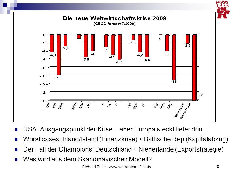 Richard Detje - www.wissentransfer.info3 USA: Ausgangspunkt der Krise – aber Europa steckt tiefer drin Worst cases: Irland/Island (Finanzkrise) + Baltische Rep (Kapitalabzug) Der Fall der Champions: Deutschland + Niederlande (Exportstrategie) Was wird aus dem Skandinavischen Modell?