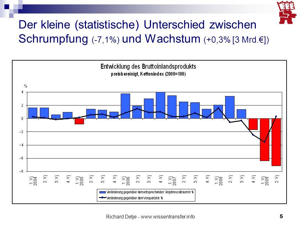 Richard Detje - www.wissentransfer.info26 Deflationsspiralen das Keynessche Sparparadox Wenn in der Krise alle beginnen zu sparen, wird dies misslingen: Rückgang der Ausgaben  Rückgang der Produktion  Rückgang der Einkommen die Schuldendeflation Um Schulden abzubauen, werden Vermögensbestände – z.B.