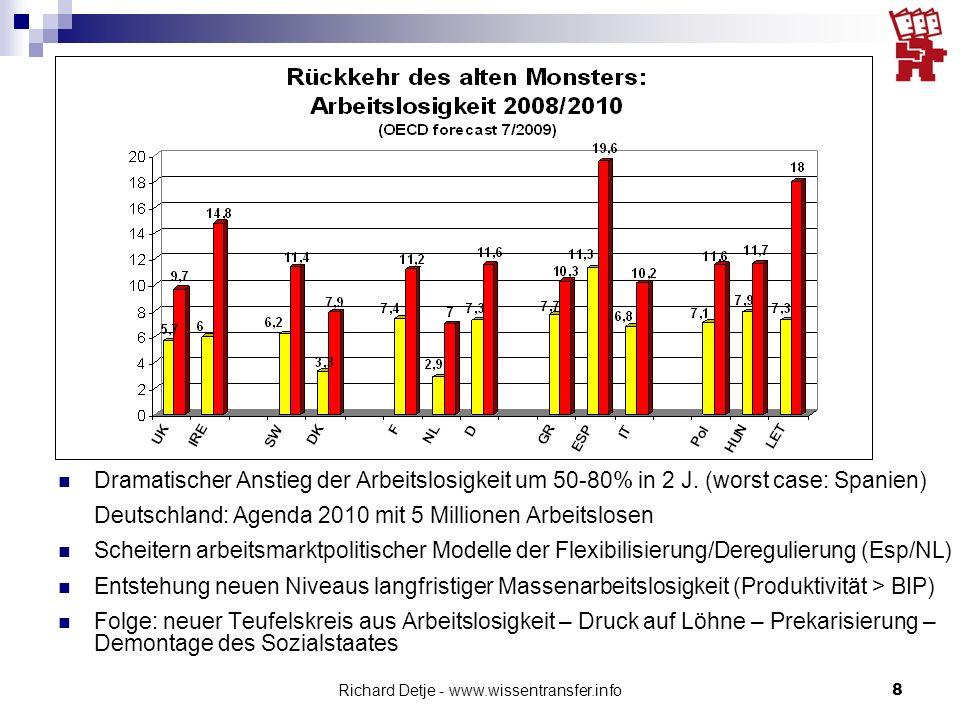 Richard Detje - www.wissentransfer.info8 Dramatischer Anstieg der Arbeitslosigkeit um 50-80% in 2 J.