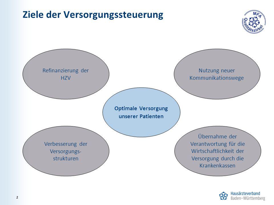 Ziele der Versorgungssteuerung 2 Optimale Versorgung unserer Patienten Refinanzierung der HZV Verbesserung der Versorgungs- strukturen Nutzung neuer K
