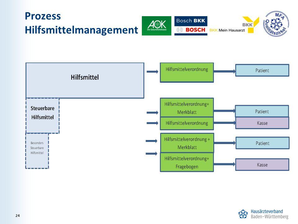 Prozess Hilfsmittelmanagement 24
