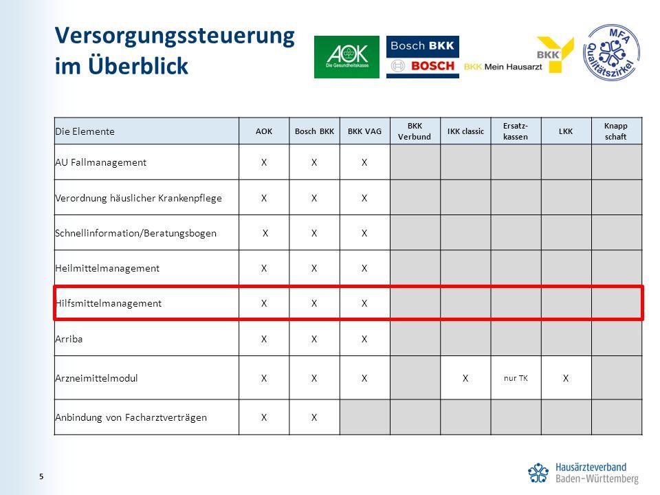 Versorgungssteuerung im Überblick 5 Die Elemente AOKBosch BKKBKK VAG BKK Verbund IKK classic Ersatz- kassen LKK Knapp schaft AU FallmanagementXXX Vero